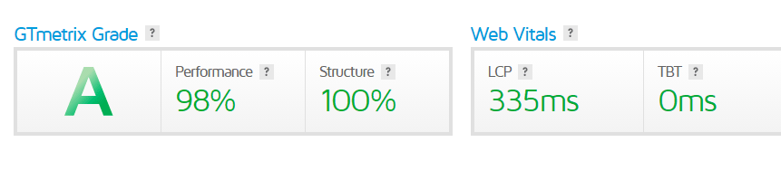 Speed of website tested on gtmetrix